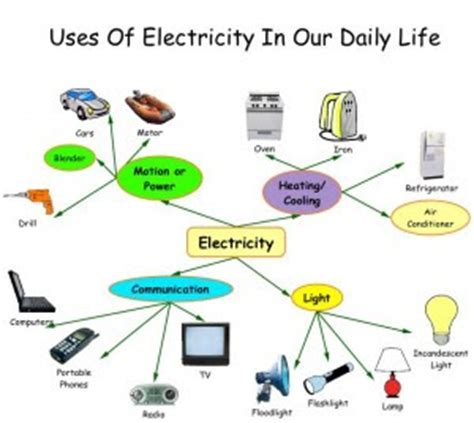 Essay on importance of technology in modern world